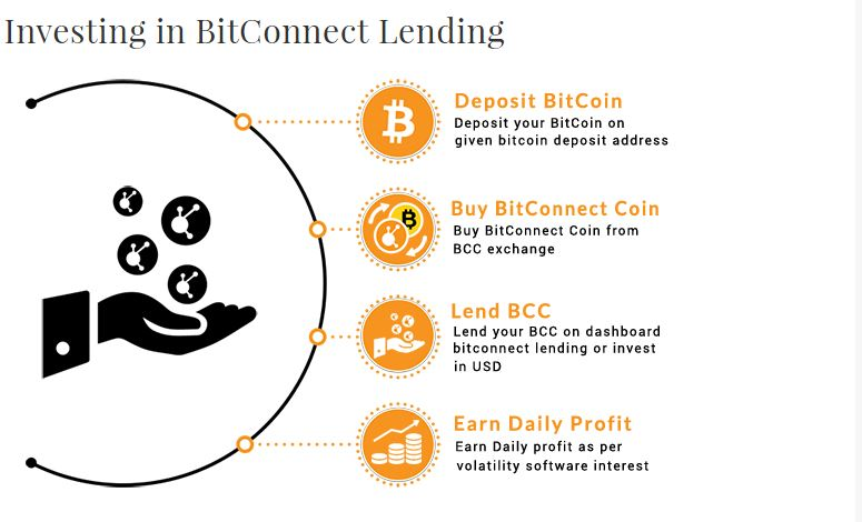 lend_bitcoin